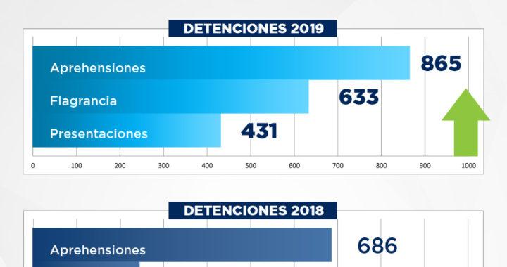 Fiscalía de Guerrero incrementó las detenciones y presentaciones durante 2019 en comparación con él año 2018.