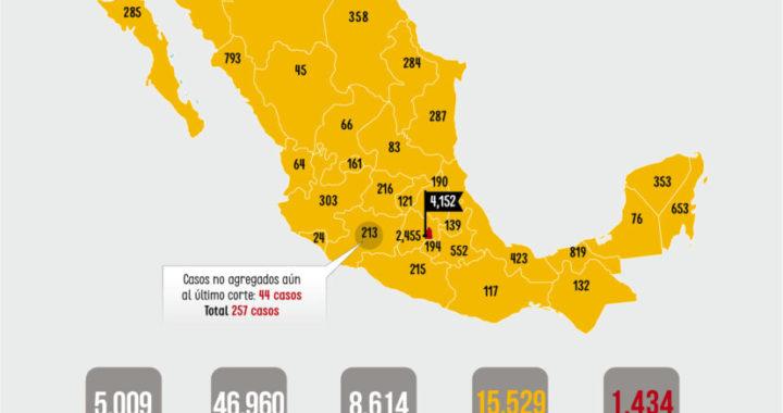 México rebasa los 15 mil casos de COVID-19; han muerto 1,434 personas por el virus