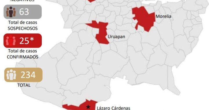 Morelia y Zamora, con un caso más de COVID-19 cada uno; suman 25 contagios en Michoacán
