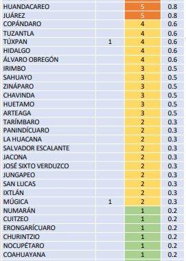 Michoacán registra su segundo día con más contagios: suma 5 muertes y 34 casos nuevos de COVID-19