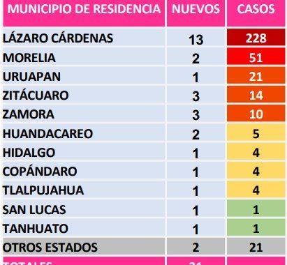 Michoacán registra 31 casos nuevos de COVID-19 y 3 muertes más este jueves