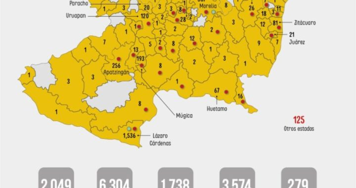 Con 86 nuevos contagios, hoy Michoacán acumula 3 mil 574 casos de COVID-19 y 279 fallecidos