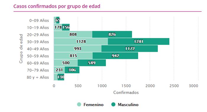 Se disparan casos de COVID-19 en Lázaro Cárdenas, con 50 nuevos; Michoacán acumula 10 mil 264 contagios